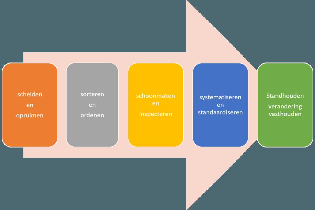 De vijf stappen van 5S